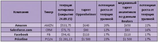 Oppenheimer рекомендует покупать акции 4-х интернет-компаний на просадке
