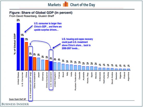 В мире есть надежный покупатель «последней инстанции» – меньше экономики США, но больше Китая