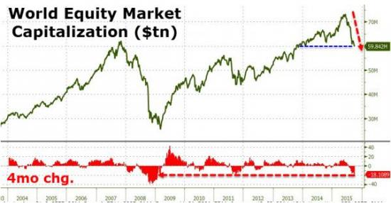Мировой фондовый рынок потерял более $13 трлн