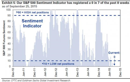 Goldman Sachs обозначил благоприятные факторы для фондового рынка США