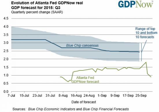 ФРБ Атланты ждет замедления американской экономики в 3-м квартале