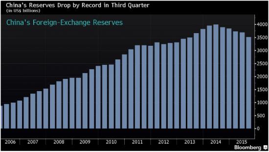 Валютные резервы Китая активно сокращаются