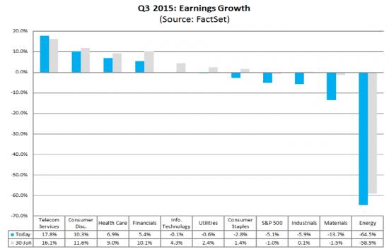 Стартует сезон корпоративной отчетности в США. На что обратить внимание инвестору?