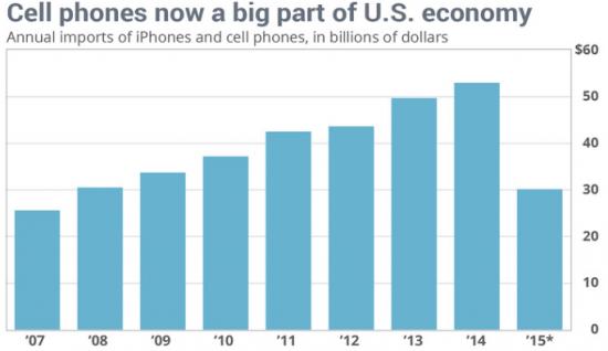 Почему iPhone являются важной компонентой американской экономики?