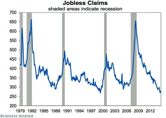 Грядет ли рецессия в США? Один из ключевых индикаторов говорит, что нет