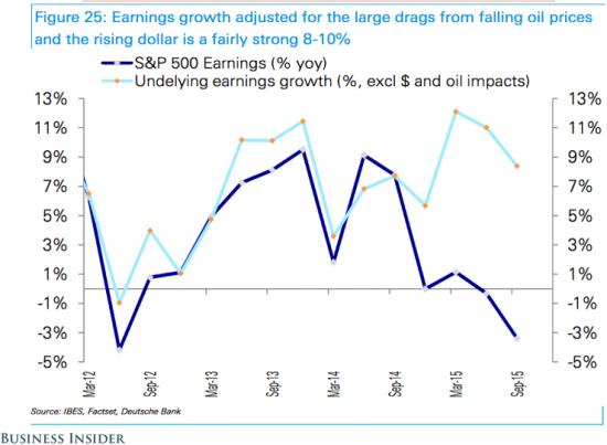 Растут или падают корпоративные прибыли в США?