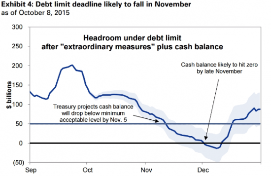 Goldman Sachs: Три причины, почему S&P 500 не будет раллировать до конца года, и что в связи с этим предпринять