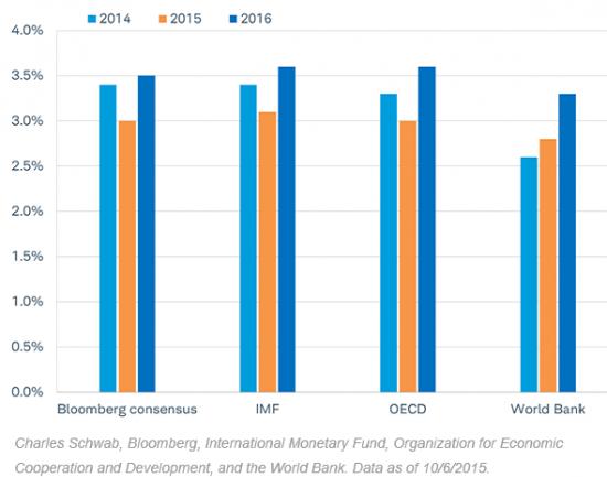 Что ждет мировую экономику в 2016 году?