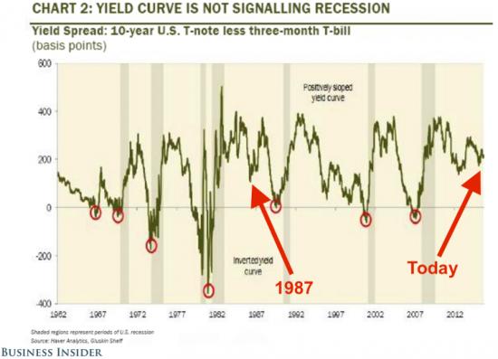 Рынок Treasuries говорит «нет» слухам о грядущей рецессии в США