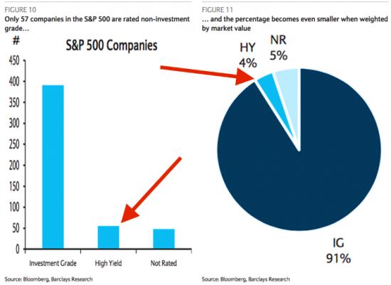 Что сулит S&P 500 ухудшение ситуации на рынке «мусорных» облигаций?