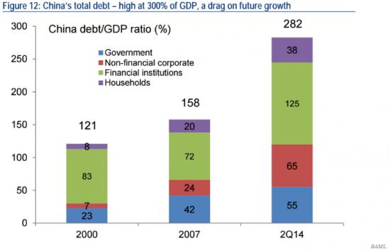 $50 трлн долга или третья волна мирового финансового кризиса