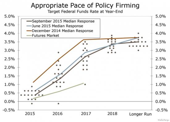Заседание ФРС США: Ключевые аспекты, на которые следует обратить внимание инвесторам