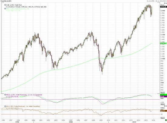 Лучшие из лучших: Акции из S&P 500, обеспечившие сверхдоходы в октябре