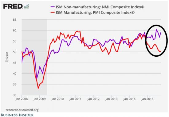 Вся правда об американской экономике на одном графике