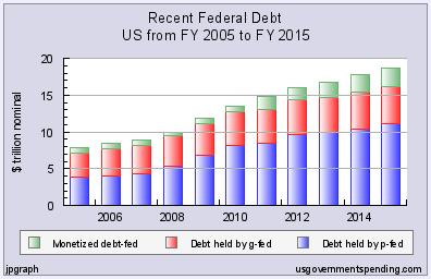 Американский госдолг втрое больше, чем принято считать