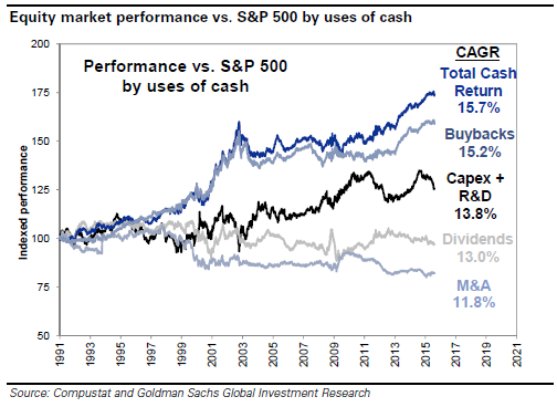 На что корпорации из S&P 500 планируют потратить $2,2 трлн?