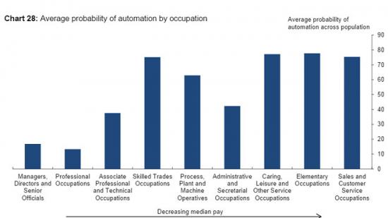 Роботы наступают! В США может быть упразднено 80 млн рабочих мест