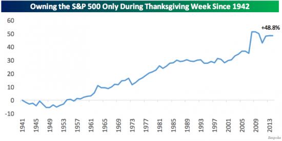 Статистика показывает, что эта неделя может пройти на позитивной ноте для рынка США