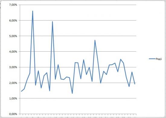 Прогноз на 18 апреля 2012