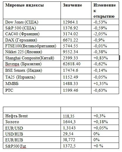 Фьючерс на индекс РТС 20.04.2012