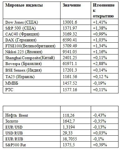 Фьючерс на индекс РТС 25.04.2012