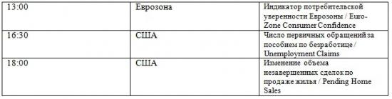 Фьючерс на индекс РТС 26.04.2012