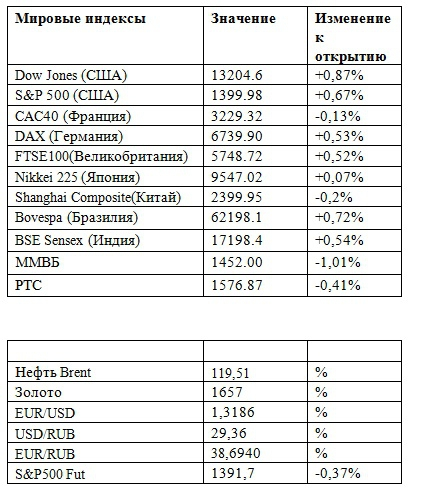 Фьючерс на индекс РТС 27.04.2012