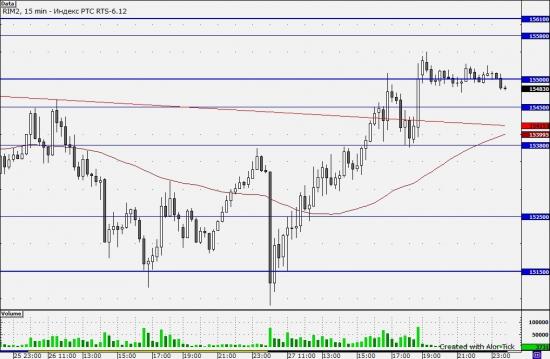 Фьючерс на индекс РТС 28.04.2012