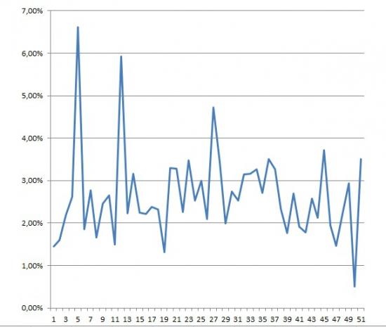 Это провал  (фьючерс на индекс РТС 03.05.2012)