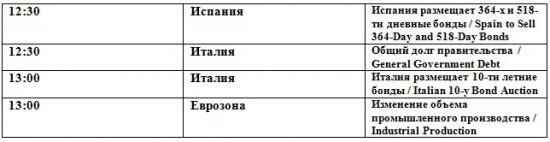 Неопределенность  (премаркет на 14.05.2012)