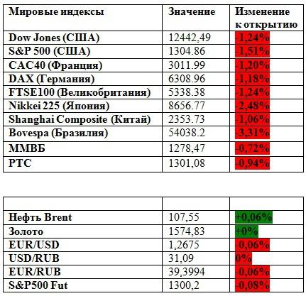 Рынок напугал всех (премаркет на 18.05.2012)