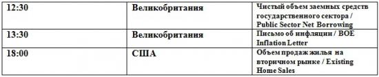 Продолжение коррекции (премаркет на 22.05.2012)