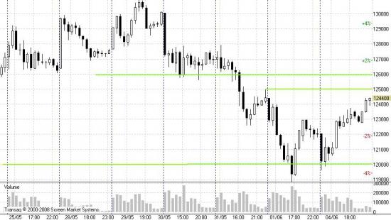 Рынки корректируются (премаркет на 05.06.2012)