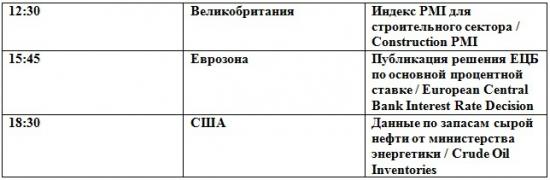 Подбираемся к сопротивлениям (премаркет на 06.06.2012)
