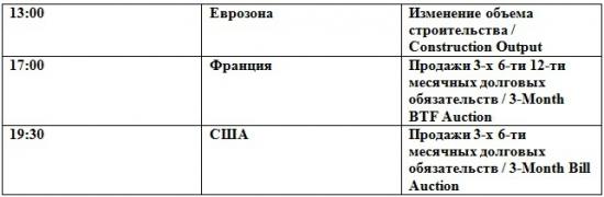 Ждем выхода из консолидации (премаркет на 20.08.2012)