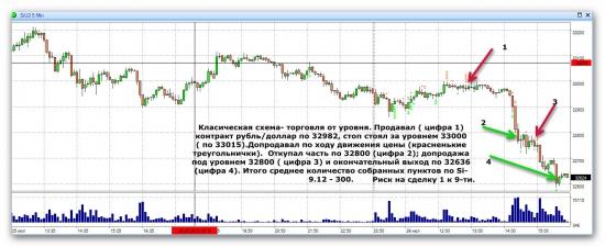 Торговля фьючерсом на рубль/доллар