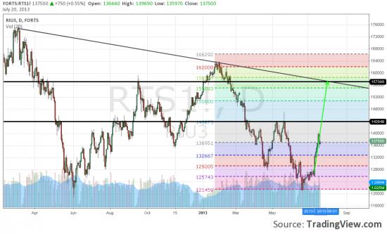 Прогноз движения рынка до сентября.