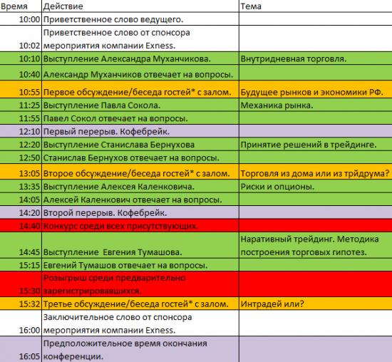 Программа конференции трейдеров и инвесторов в Новосибирске.