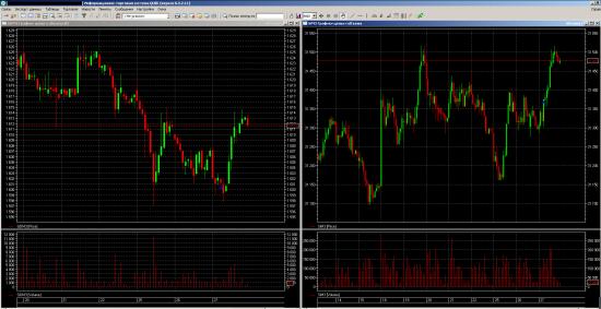 Среднесрок по золоту и рубль-доллару