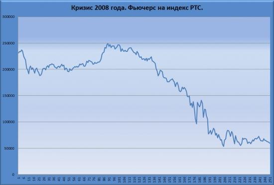График и стакан фьючерса на индекс РТС в 2008.