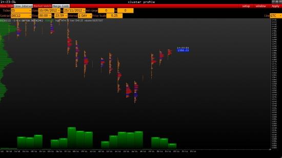 e-mini S&P 500 итоги среды