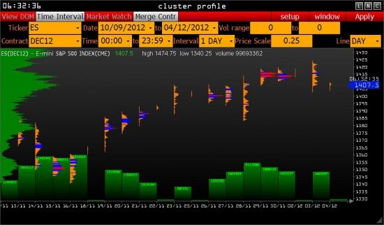Ориентиры работы с e-mini S&P 500 на вторник .