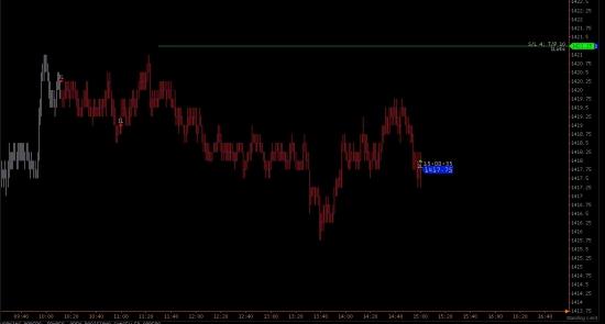 Ориентиры работы с e-mini S&P 500 на вторник
