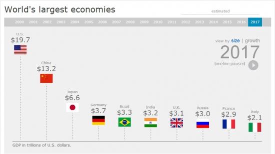 Рост экономики крупнейших стран мира