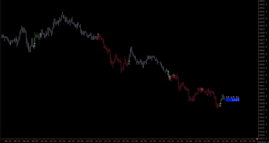 e-mini S&P 500 итоги четверга  .