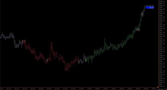 e-mini S&P 500 итоги понедельника