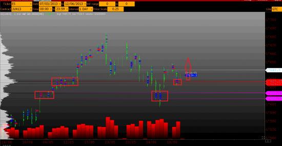 E-mini  S&P 500 - объемный взгляд...