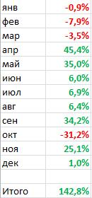 "Итоги 2013: система ""dr-mart - упрощенка"""