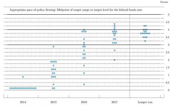 Популярно про базовую ставку ФРС