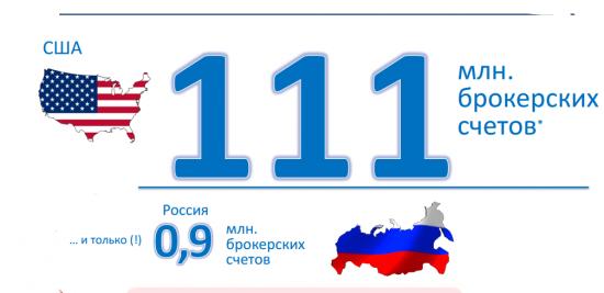 Статистика брокерских счетов в России